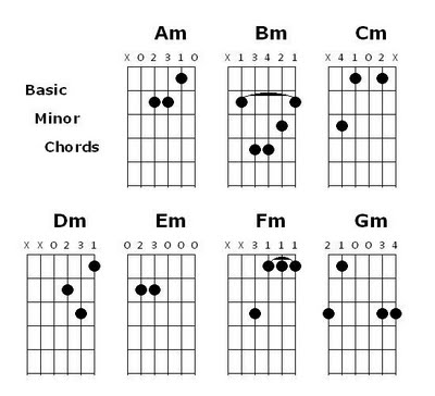 Cm Chords Choice Image Chord Guitar Finger Position